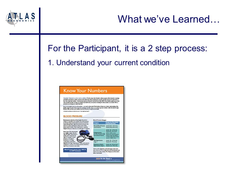 For the Participant, it is a 2 step process: 1.Understand your current condition What we've Learned…