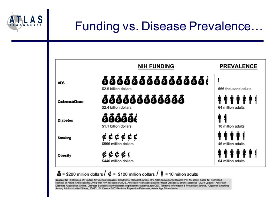 Funding vs. Disease Prevalence…