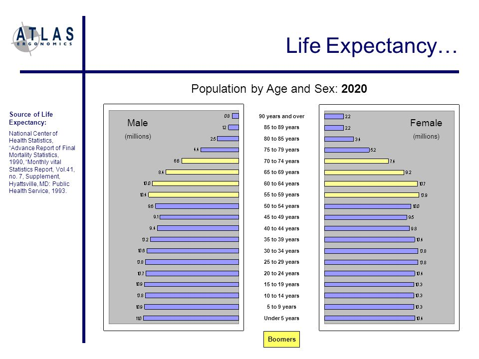 Population by Age and Sex: 2020 90 years and over 85 to 89 years 80 to 85 years 75 to 79 years 70 to 74 years 65 to 69 years 60 to 64 years 55 to 59 years 50 to 54 years 45 to 49 years 40 to 44 years 35 to 39 years 30 to 34 years 25 to 29 years 20 to 24 years 15 to 19 years 10 to 14 years 5 to 9 years Under 5 years Male (millions) Female (millions) Source of Life Expectancy: National Center of Health Statistics, Advance Report of Final Mortality Statistics, 1990, Monthly vital Statistics Report, Vol.41, no.