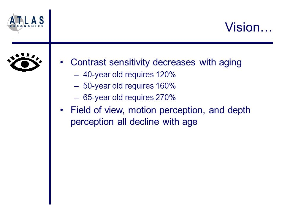 Contrast sensitivity decreases with aging –40-year old requires 120% –50-year old requires 160% –65-year old requires 270% Field of view, motion perception, and depth perception all decline with age Vision…