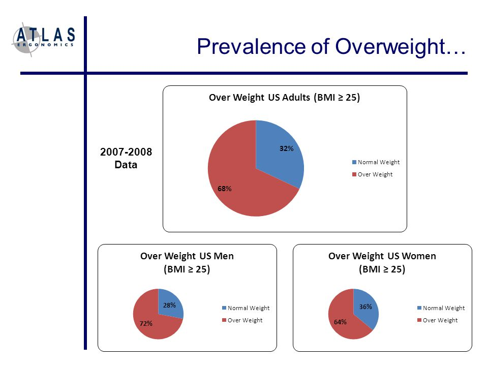 Prevalence of Overweight… 36% 2007-2008 Data