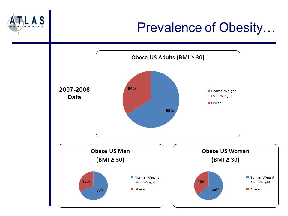 Prevalence of Obesity… 2007-2008 Data