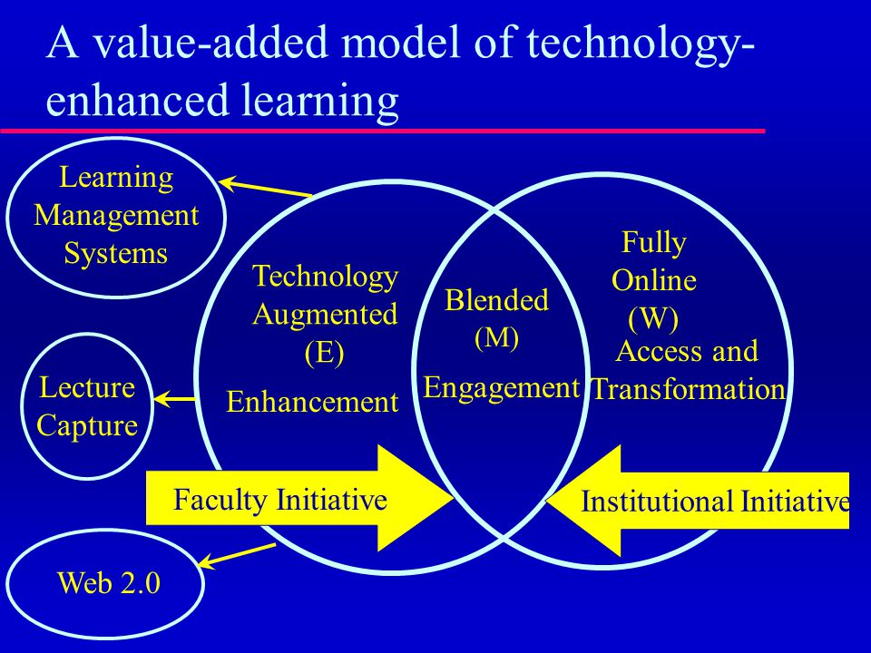 Technology Enhanced Learning as a Boundary Object TEL Vice Provosts Librarians CIOs Deans Faculty Students Journalists Provosts Department Chairs Instructional Designers Evaluators Presidents