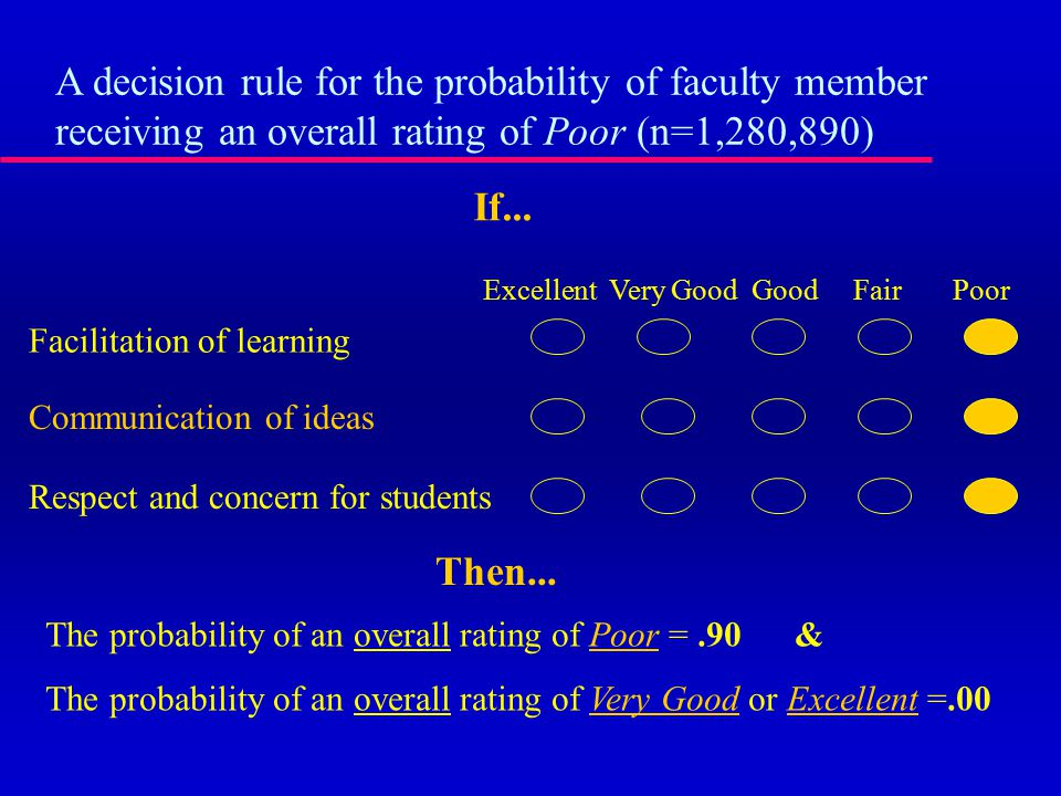 Then... The probability of an overall rating of Poor =.90 & The probability of an overall rating of Very Good or Excellent =.00 If... A decision rule