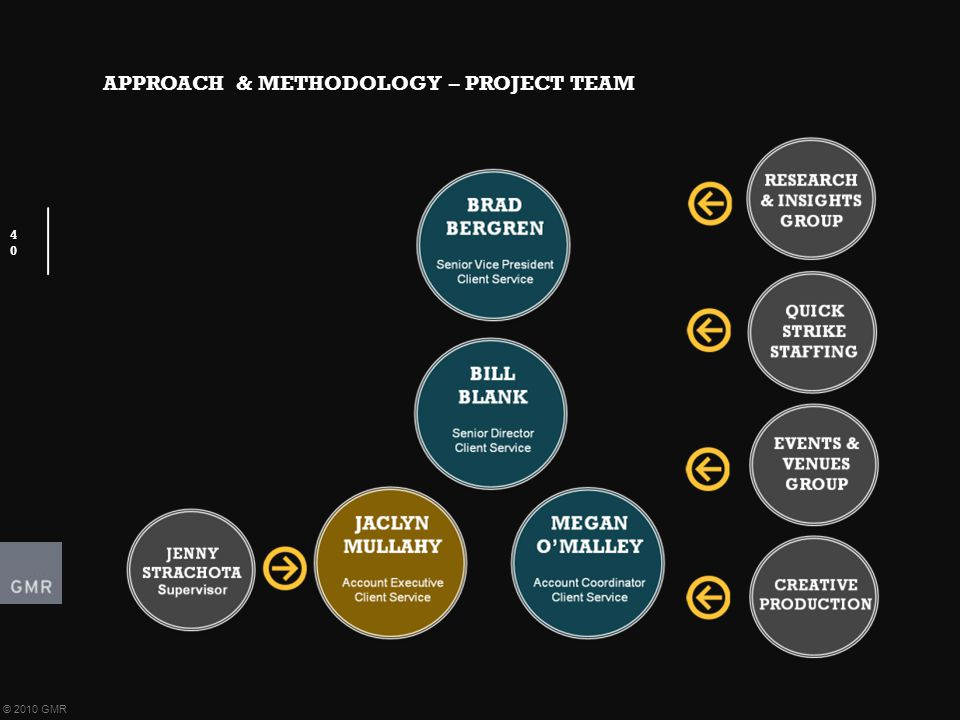 APPROACH & METHODOLOGY – PROJECT TEAM 40 © 2010 GMR