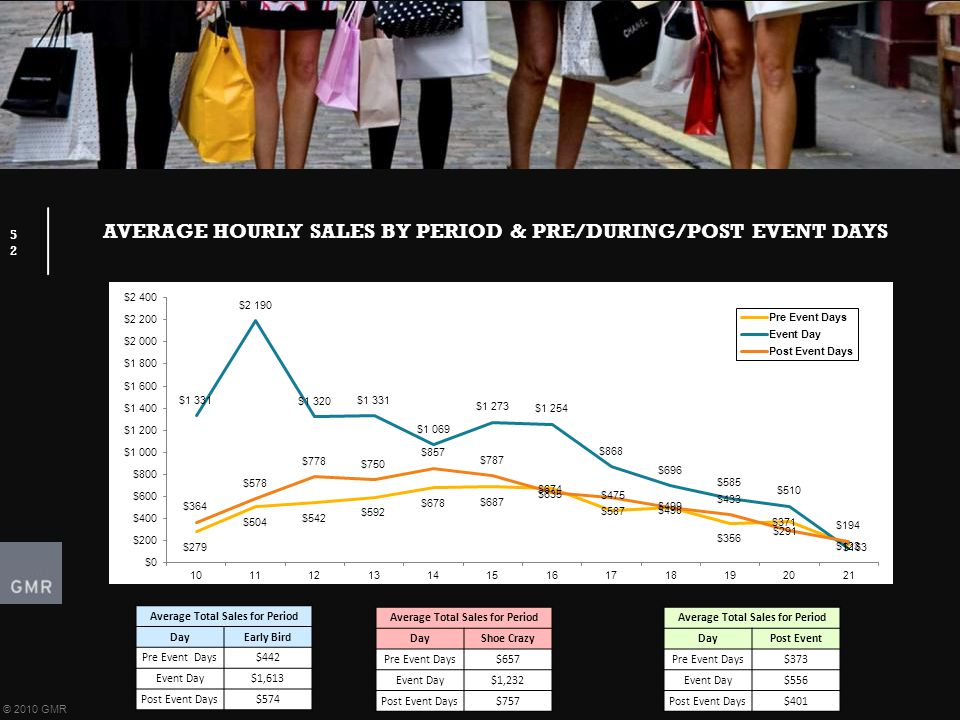 AVERAGE HOURLY SALES BY PERIOD & PRE/DURING/POST EVENT DAYS 52 © 2010 GMR Average Total Sales for Period DayEarly Bird Pre Event Days$442 Event Day$1,613 Post Event Days$574 Average Total Sales for Period DayShoe Crazy Pre Event Days$657 Event Day$1,232 Post Event Days$757 Average Total Sales for Period DayPost Event Pre Event Days$373 Event Day$556 Post Event Days$401
