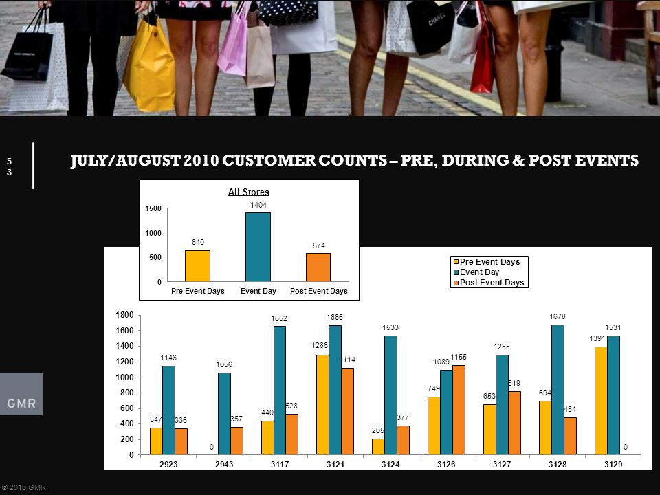 JULY/AUGUST 2010 CUSTOMER COUNTS – PRE, DURING & POST EVENTS 53 © 2010 GMR