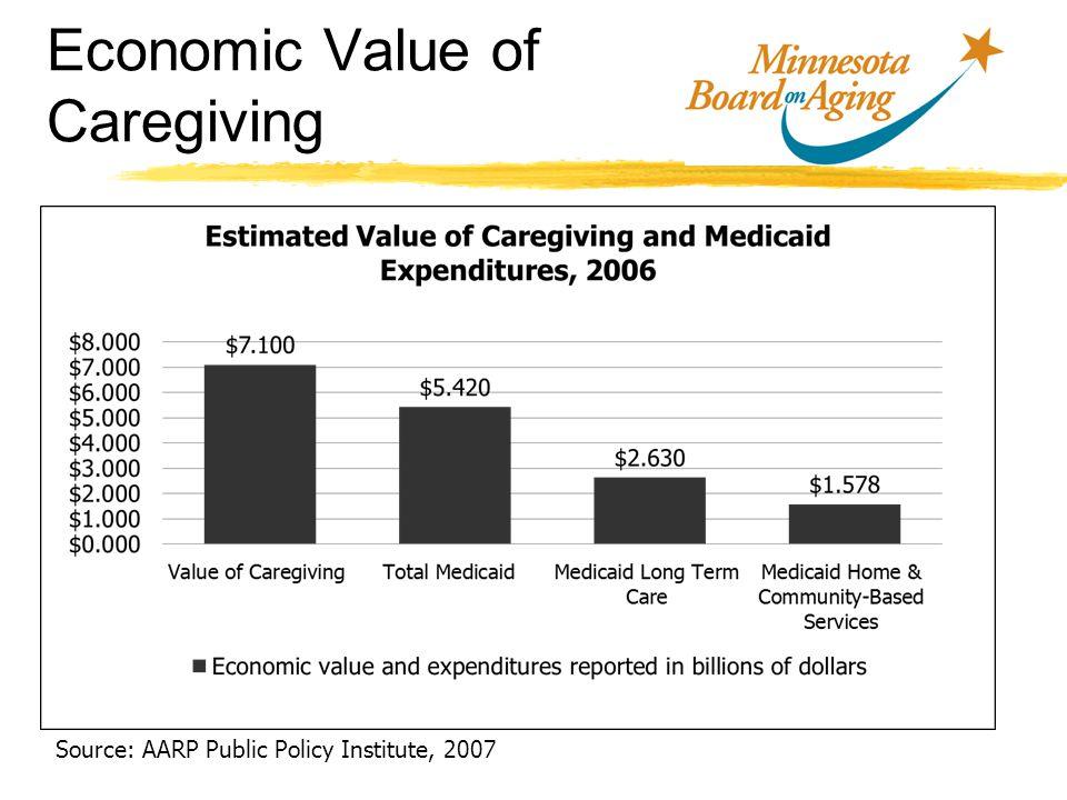 Economic Value of Caregiving Source: AARP Public Policy Institute, 2007