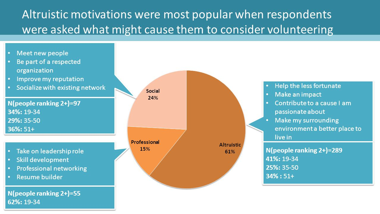 Altruistic motivations were most popular when respondents were asked what might cause them to consider volunteering Help the less fortunate Make an im