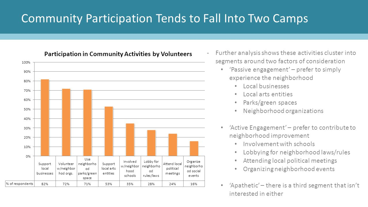 Community Participation Tends to Fall Into Two Camps -Further analysis shows these activities cluster into segments around two factors of consideratio