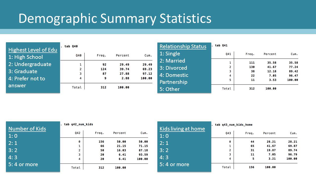 Demographic Summary Statistics Highest Level of Edu 1: High School 2: Undergraduate 3: Graduate 4: Prefer not to answer Highest Level of Edu 1: High S