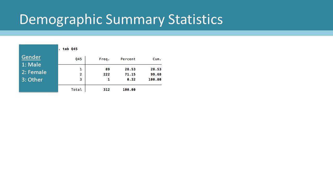 Demographic Summary Statistics Gender 1: Male 2: Female 3: Other Gender 1: Male 2: Female 3: Other
