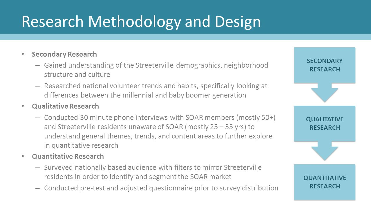 Research Methodology and Design Secondary Research – Gained understanding of the Streeterville demographics, neighborhood structure and culture – Rese