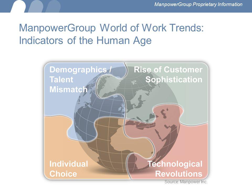 ManpowerGroup World of Work Trends: Indicators of the Human Age Source: Manpower Inc. ManpowerGroup Proprietary Information