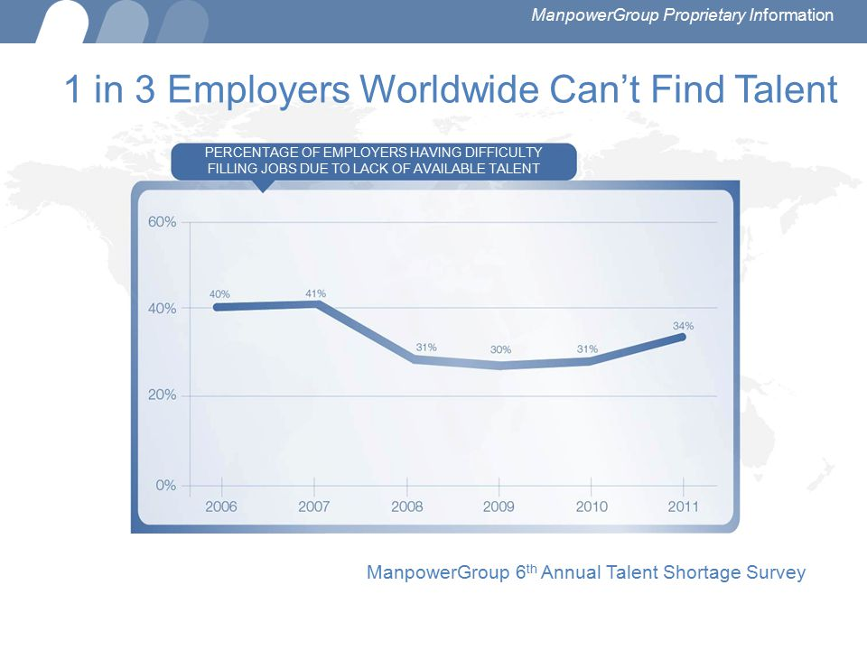 1 in 3 Employers Worldwide Can't Find Talent PERCENTAGE OF EMPLOYERS HAVING DIFFICULTY FILLING JOBS DUE TO LACK OF AVAILABLE TALENT ManpowerGroup 6 th