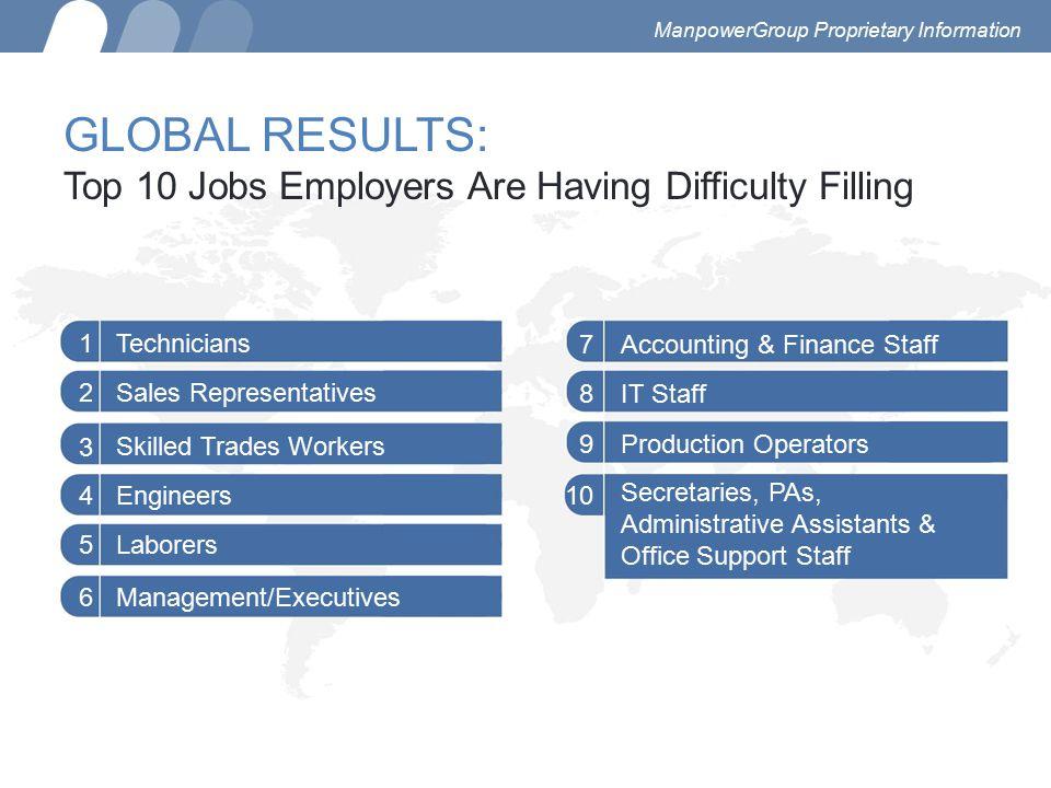 Technicians1 Sales Representatives2 3 Engineers4 Laborers5 Management/Executives6 Secretaries, PAs, Administrative Assistants & Office Support Staff 1