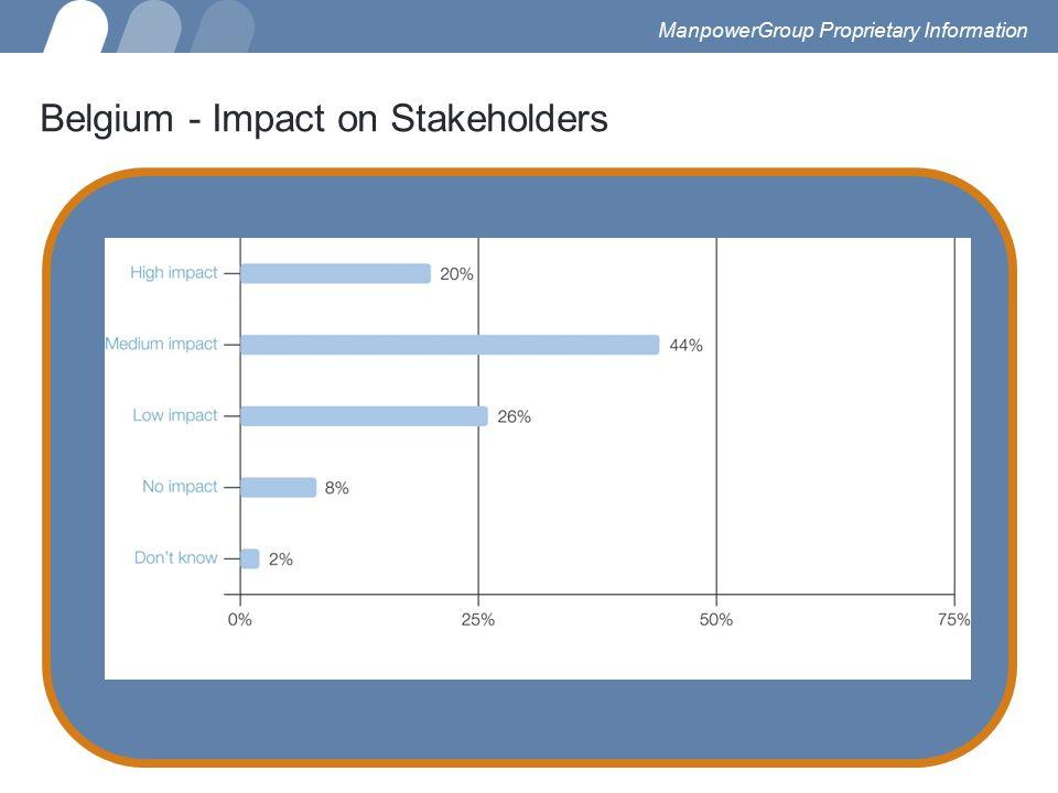 Belgium - Impact on Stakeholders ManpowerGroup Proprietary Information