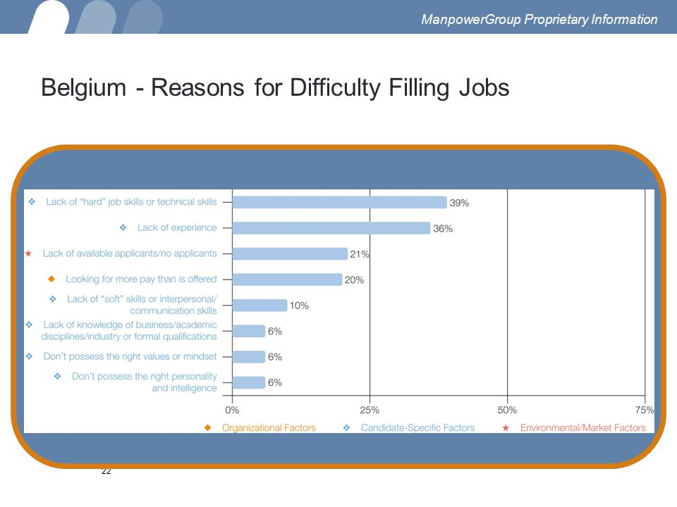 22 Belgium - Reasons for Difficulty Filling Jobs ManpowerGroup Proprietary Information