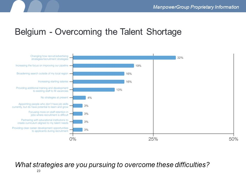 What strategies are you pursuing to overcome these difficulties? 23 Belgium - Overcoming the Talent Shortage ManpowerGroup Proprietary Information