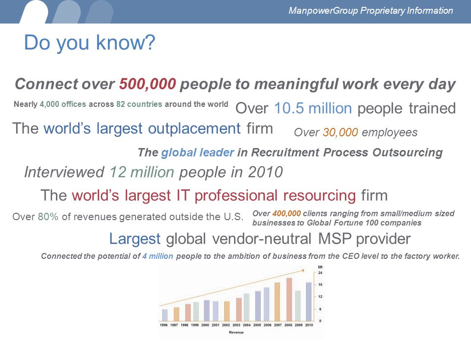 Do you know? Connect over 500,000 people to meaningful work every day Nearly 4,000 offices across 82 countries around the world Over 10.5 million peop