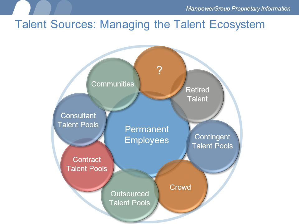 Talent Sources: Managing the Talent Ecosystem Permanent Employees Crowd Outsourced Talent Pools Contract Talent Pools Consultant Talent Pools Retired