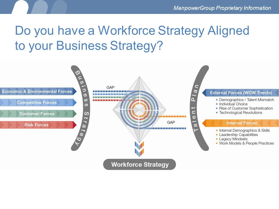Do you have a Workforce Strategy Aligned to your Business Strategy? ManpowerGroup Proprietary Information