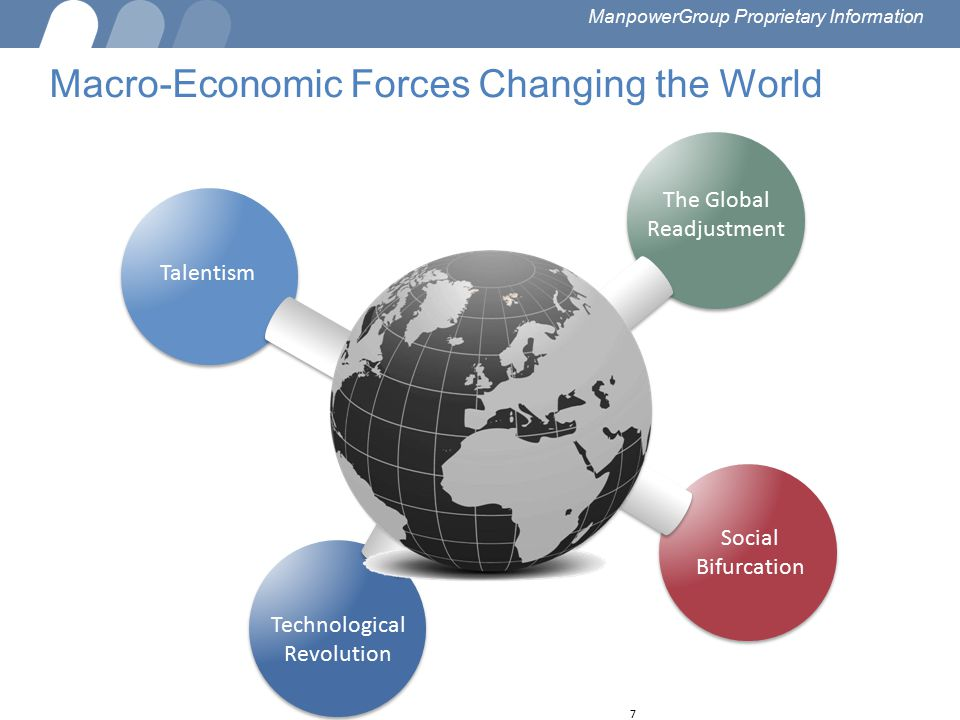 Macro-Economic Forces Changing the World 7 7 The Global Readjustment Social Bifurcation Talentism Technological Revolution ManpowerGroup Proprietary I