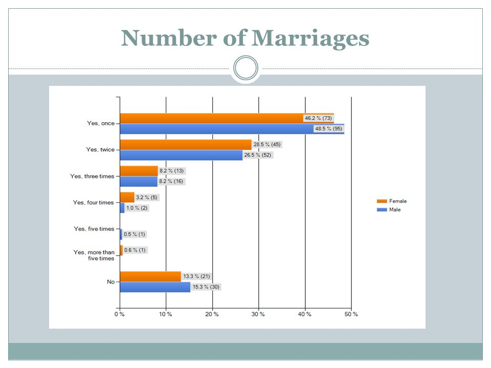 Number of Marriages