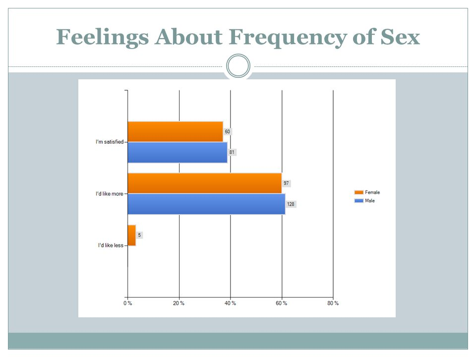 Feelings About Frequency of Sex