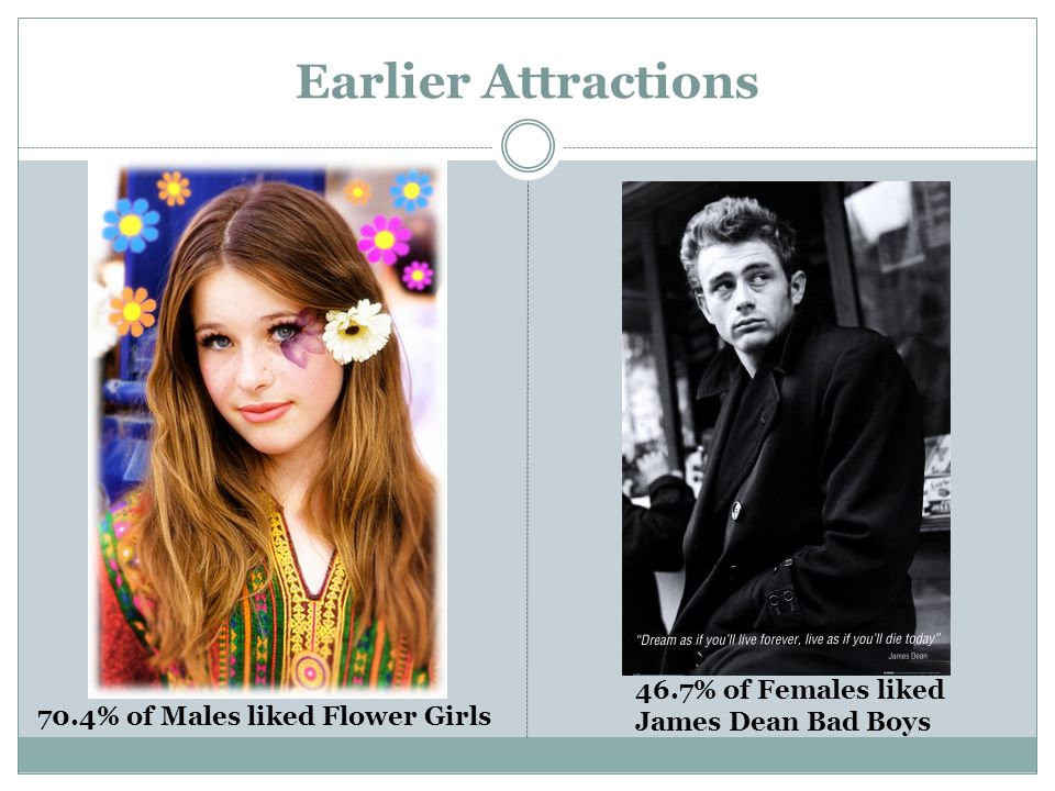 Earlier Attractions 70.4% of Males liked Flower Girls 46.7% of Females liked James Dean Bad Boys