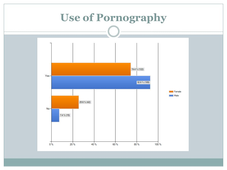 Use of Pornography