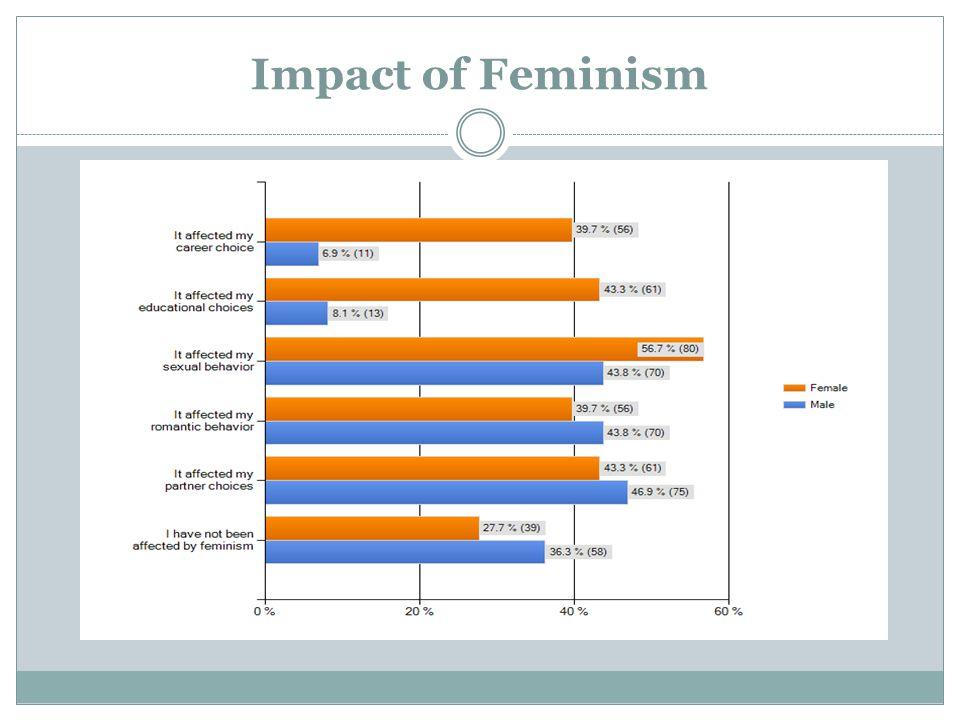 Impact of Feminism
