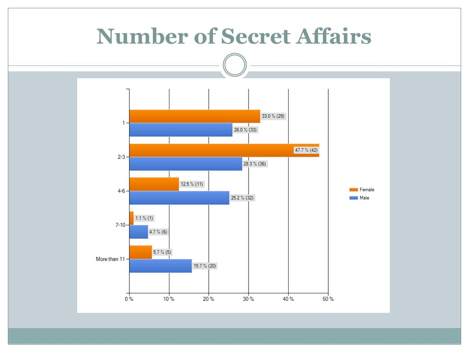 Number of Secret Affairs