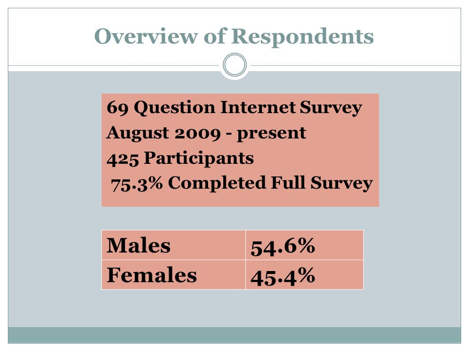 Overview of Respondents 69 Question Internet Survey August 2009 - present 425 Participants 75.3% Completed Full Survey Males54.6% Females45.4%