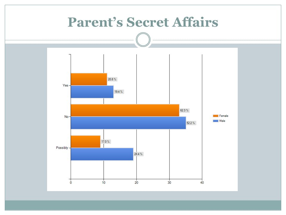 Parent's Secret Affairs
