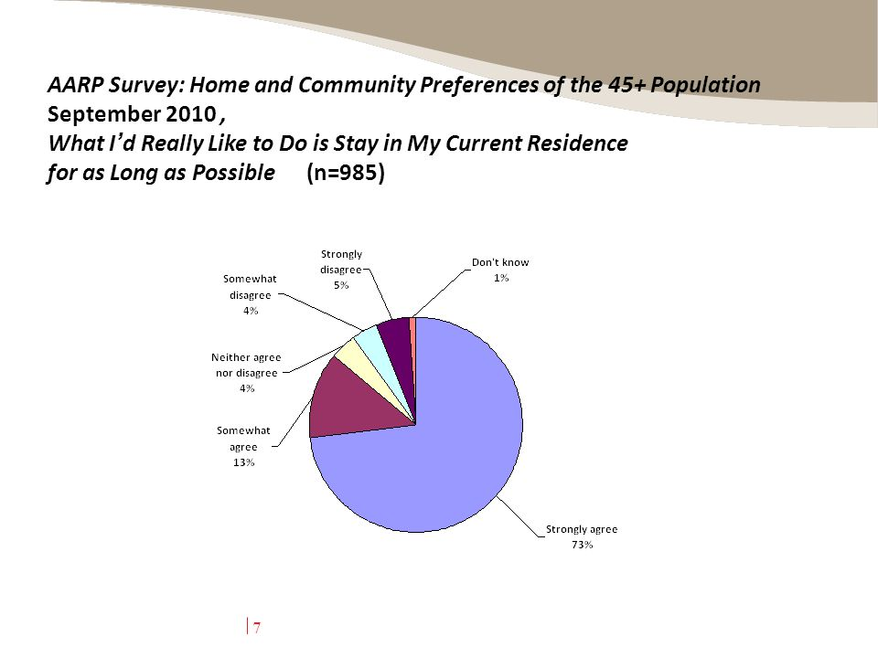 7 AARP Survey: Home and Community Preferences of the 45+ Population September 2010, What I ' d Really Like to Do is Stay in My Current Residence for as Long as Possible (n=985)