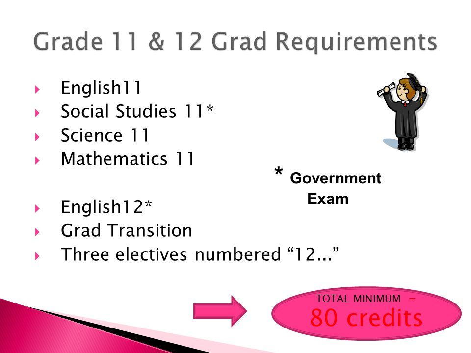  English11  Social Studies 11*  Science 11  Mathematics 11  English12*  Grad Transition  Three electives numbered 12... TOTAL MINIMUM = 80 credits * Government Exam