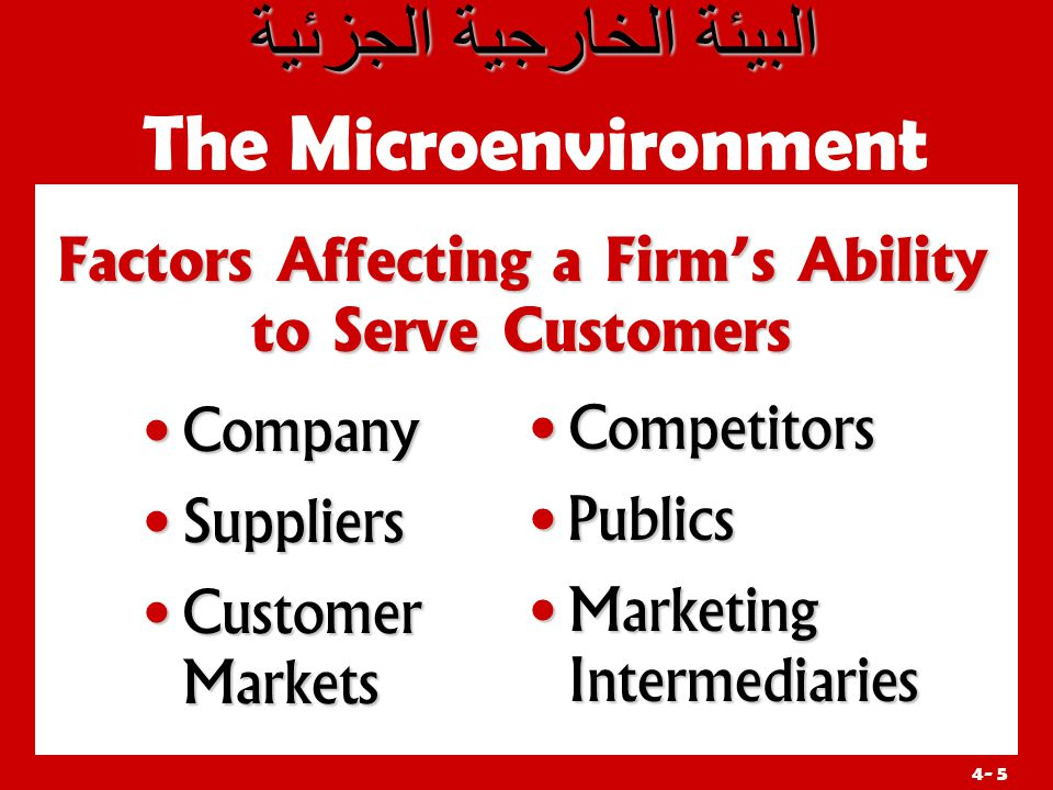 4- 5 Factors Affecting a Firm's Ability to Serve Customers       The Microenvironment Company Company Suppliers Suppliers Customer Markets Customer Markets Competitors Publics Marketing Intermediaries