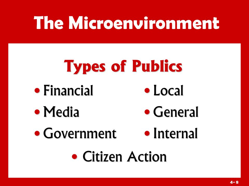 4- 8 Types of Publics The Microenvironment Financial Financial Media Media Government Government Local General Internal Citizen Action Citizen Action
