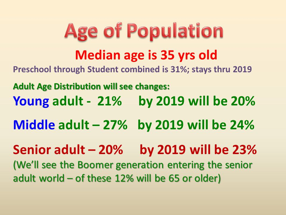 Median age is 35 yrs old Preschool through Student combined is 31%; stays thru 2019 Adult Age Distribution will see changes: Young adult - 21% by 2019 will be 20% Middle adult – 27% by 2019 will be 24% Senior adult – 20% by 2019 will be 23% (We'll see the Boomer generation entering the senior adult world – of these 12% will be 65 or older)