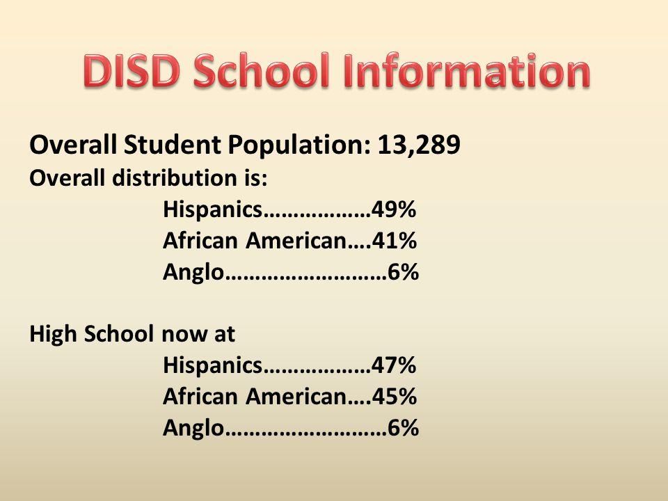 Overall Student Population: 13,289 Overall distribution is: Hispanics………………49% African American….41% Anglo………………………6% High School now at Hispanics………………47% African American….45% Anglo………………………6%