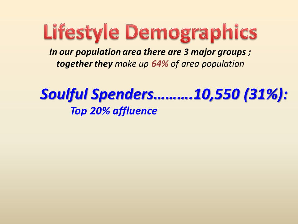 In our population area there are 3 major groups ; together they make up 64% of area population Soulful Spenders……….10,550 (31%): Top 20% affluence