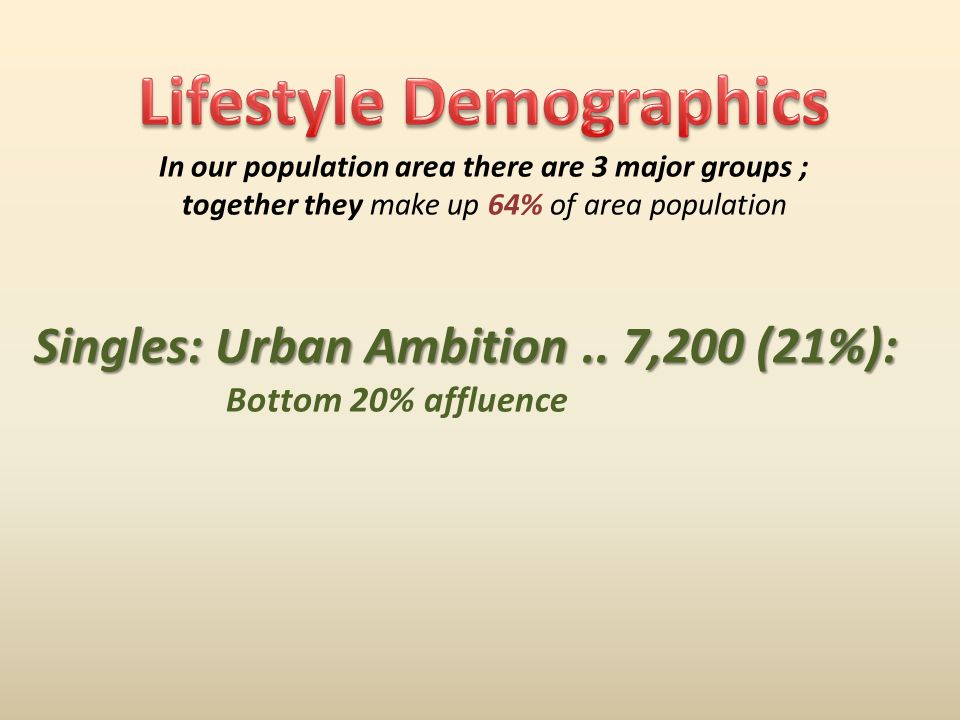 In our population area there are 3 major groups ; together they make up 64% of area population Singles: Urban Ambition..