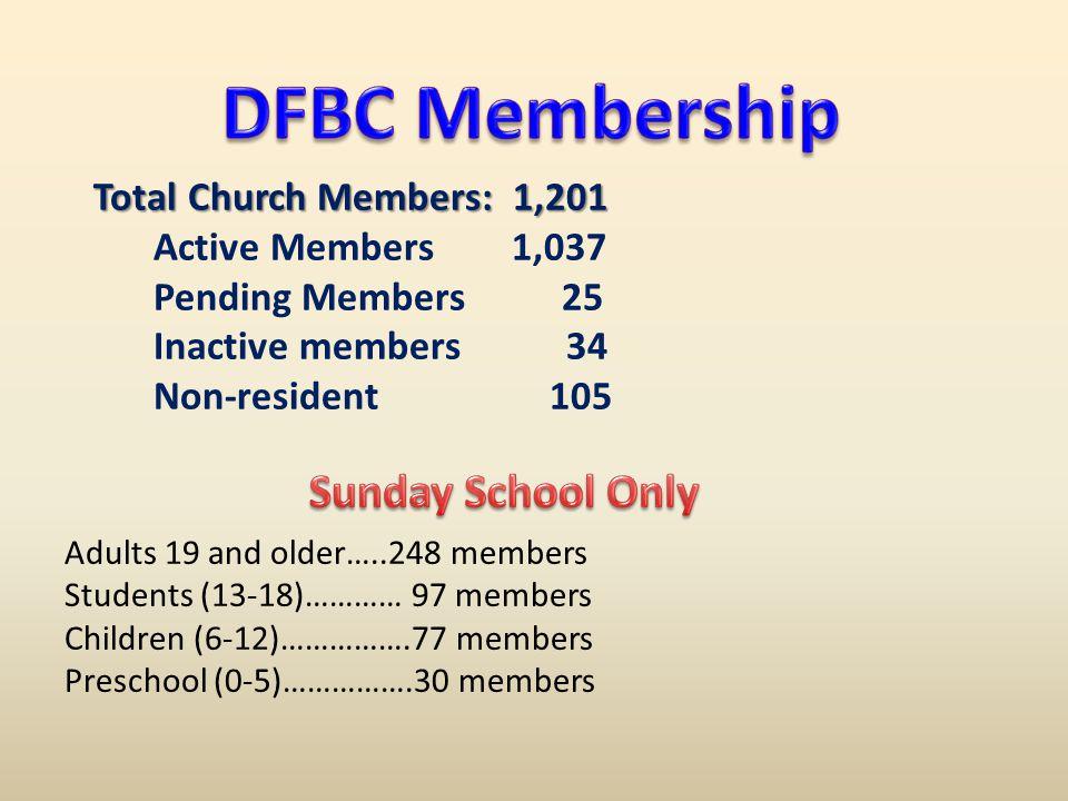 Total Church Members: 1,201 Active Members 1,037 Pending Members 25 Inactive members 34 Non-resident 105 Adults 19 and older…..248 members Students (13-18)………… 97 members Children (6-12)…………….77 members Preschool (0-5)…………….30 members