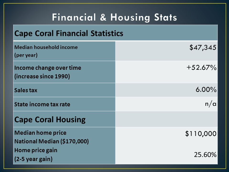 Cape Coral Financial Statistics Median household income (per year) $47,345 Income change over time (increase since 1990) +52.67% Sales tax 6.00% State