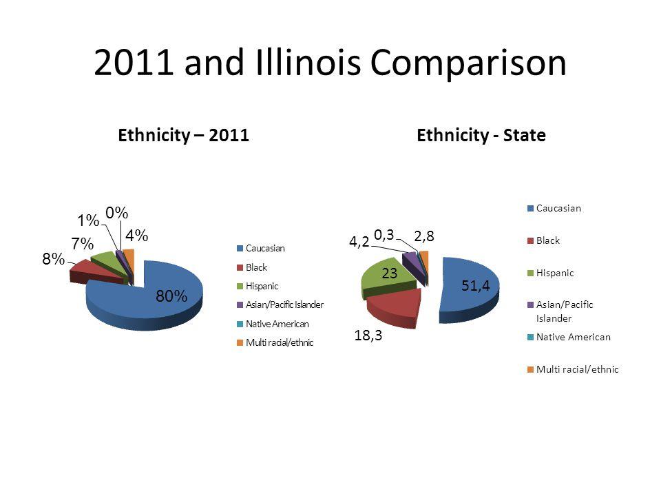2011 and Illinois Comparison
