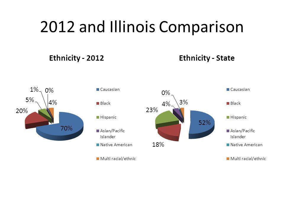 2012 and Illinois Comparison