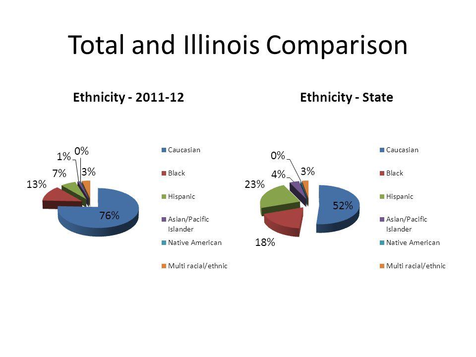Total and Illinois Comparison