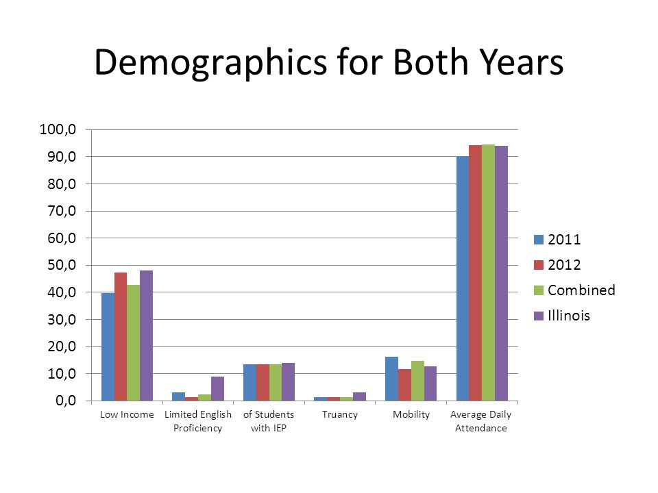 Demographics for Both Years