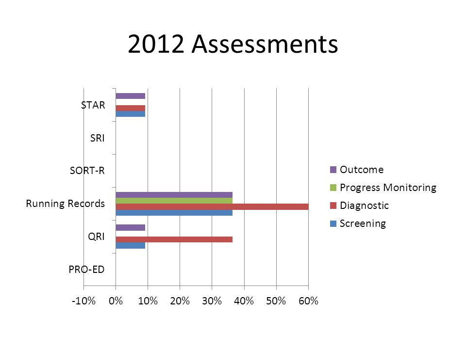 2012 Assessments
